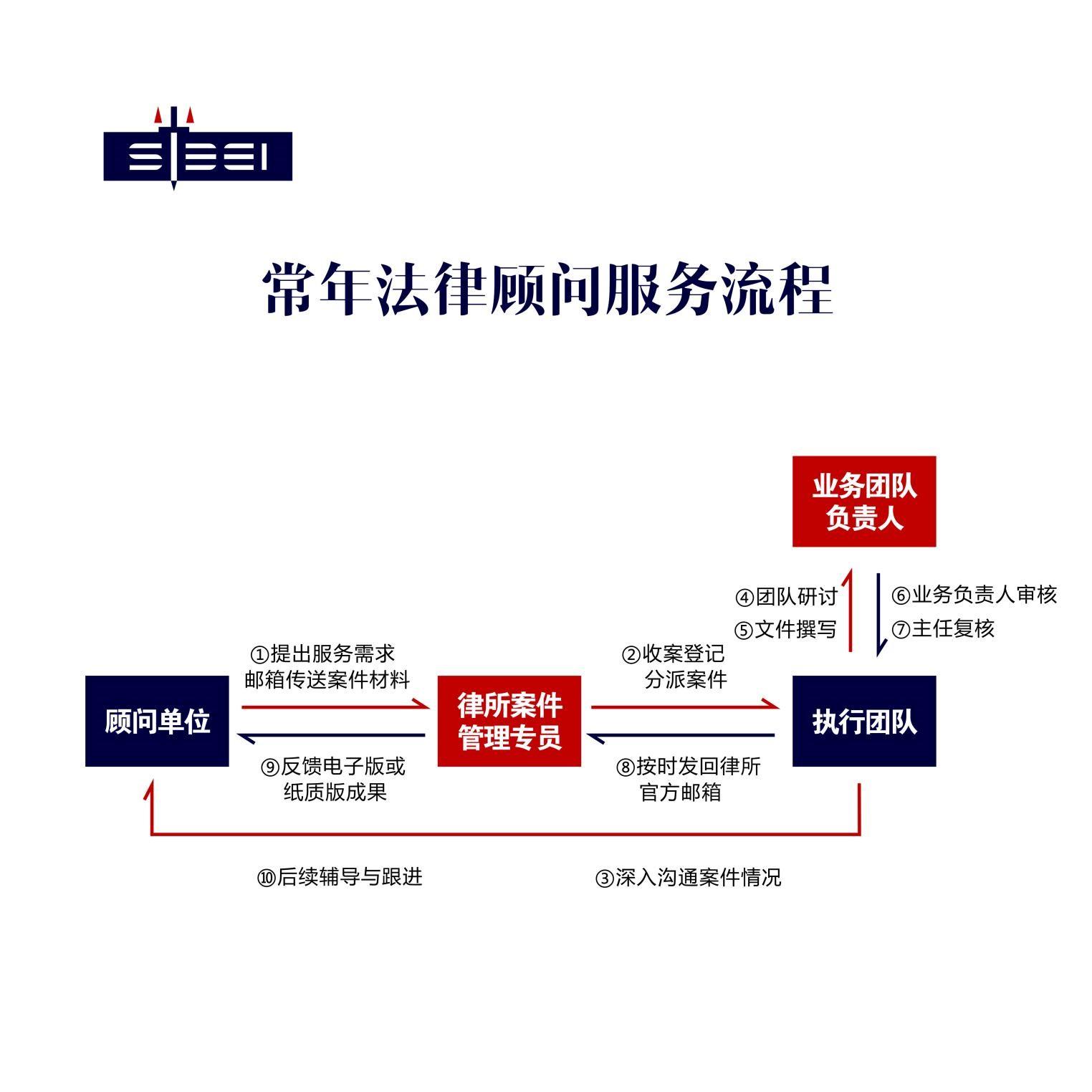 常年法律顾问单位流程.jpg